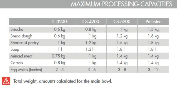 Magimix bowl